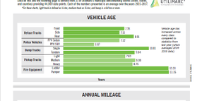 2018 Fleet Inventory and Age
