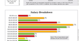 2017 Salaries & Retirement Plans