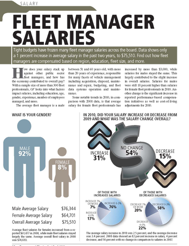 2011 Fleet Manager Salaries