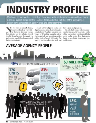 2011 Industry Profile
