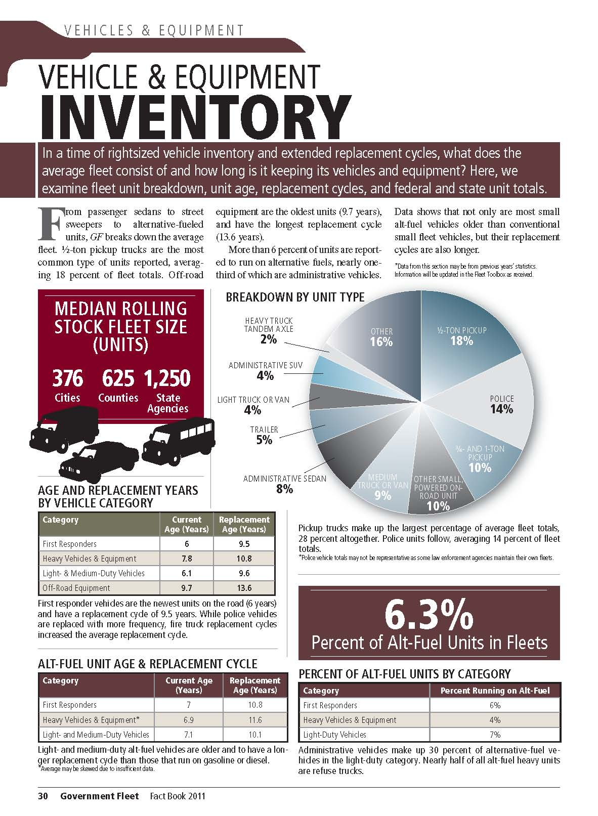 2011 Vehicle and Equipment Inventory