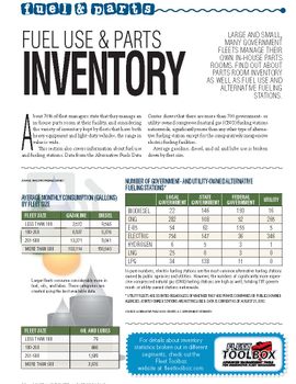 2012 Fuel and Parts Inventory