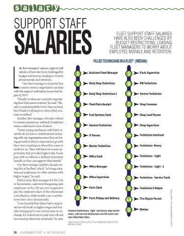 2012 Support Staff Salaries