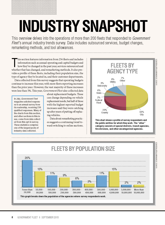 2015 Industry Snapshot
