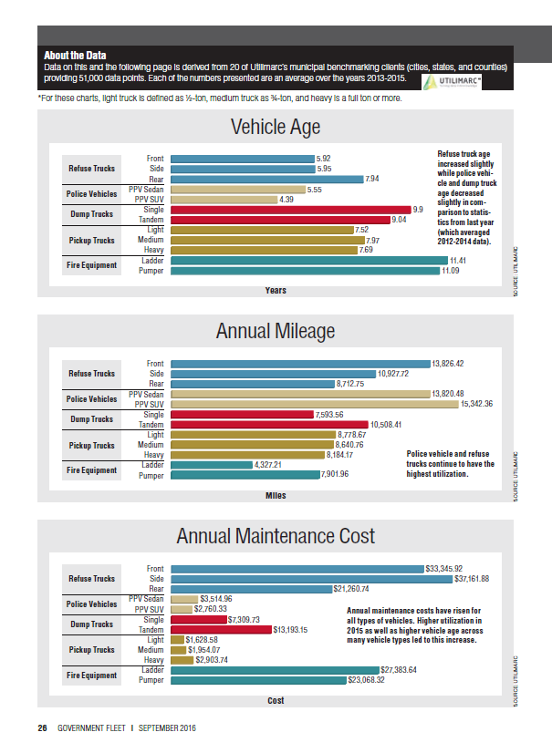 2016 Fleet Inventory and Age