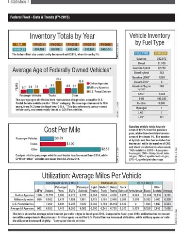 2016 Federal Fleet Statistics