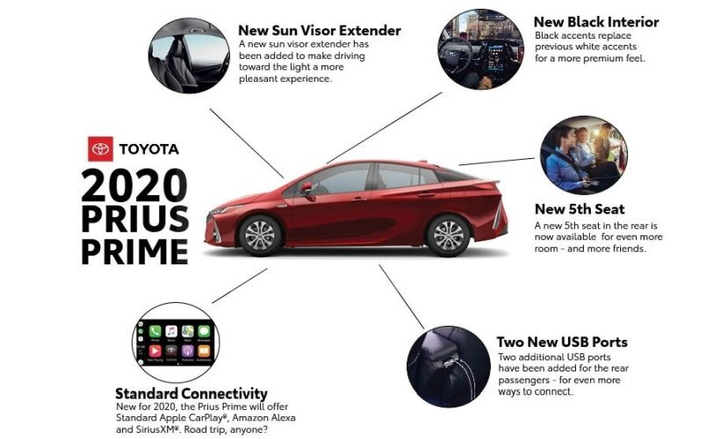 The 2020 Prius Prime hybrid will add a fifth seat, and standard Apple CarPlay, SiriusXM and Amazon Alexa capabilities. It will also now include two additional USB ports for rear passengers, a new sun visor extender, and a relocation of seat heater buttons for front seat passengers for easier usability.