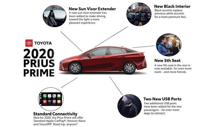 The 2020 Prius Prime hybrid will add a fifth seat, and standard Apple CarPlay, SiriusXM and Amazon Alexa capabilities. It will also now include two additional USB ports for rear passengers, a new sun visor extender, and a relocation of seat heater buttons for front seat passengers for easier usability.  - Graphic courtesy of Toyota.