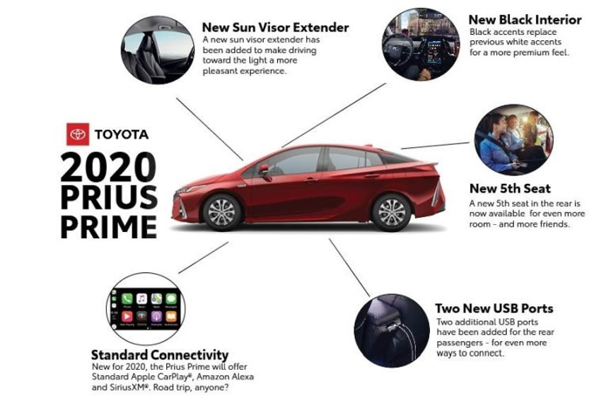 The 2020 Prius Prime hybrid will add a fifth seat, and standard Apple CarPlay, SiriusXM and...