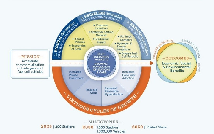 "The document ""The California Fuel Cell Revolution: A Vision for Advancing Economic, Social, and Environmental Priorities,"" broke down three strategic priorities that are needed to accelerate the commercialization of hydrogen and fuel cell vehicles.
