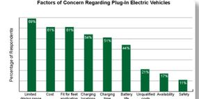 Scarcity of Data on Plug-in Electrics Makes Fleet Decision-Making Difficult
