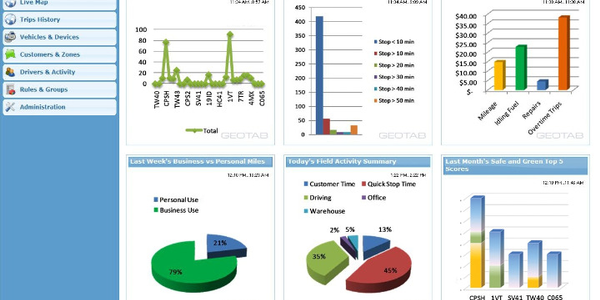 The charts shown are to illustrate the range of telematics data reporting solutions from Geotab...