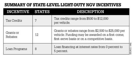 There are many options available for natural gas vehicle (NGV) incentives, including tax credits, grants and rebates, and loan programs.