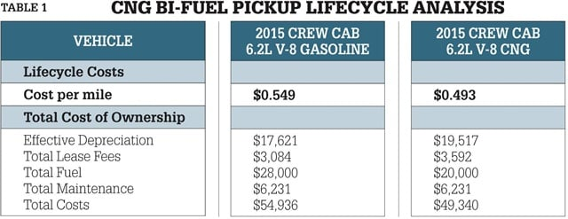 In the example shown, a 2015 6.2L V-8 gasoline-powered truck is compared with one that has been converted to a bi-fuel gas/CNG vehicle. The various cost components of the two comparably equipped vehicles are examined. Note: A state incentive of 50 percent of the cost of the conversion was applied, such as is available through the Pennsylvania Alternative Fuels Incentive Grant (AFIG) Program. Source: Donlen.