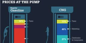 The Economics of Natural Gas Vehicles