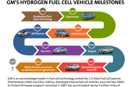 GM and Honda to Collaborate on Next-Generation Fuel Cell Technology Project
