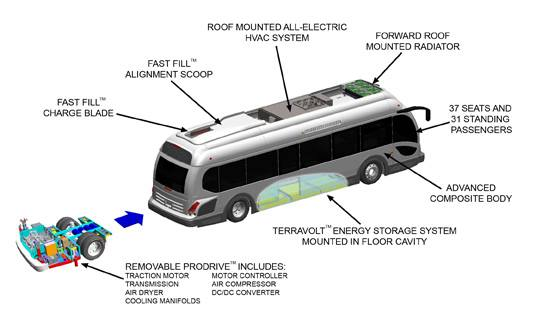 The Proterra EcoRide bus offers $750,000 in fuel savings per unit versus diesel, over a 16-year life cycle; 44 percent less carbon than compressed natural gas (CNG), and 87,000 pounds of carbon savings annually versus CNG. Photo courtesy Proterra