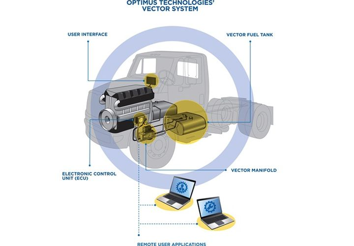 Biofuel Conversion System Offered for Truck Fleets