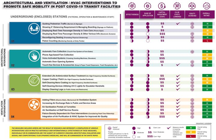Evaluation matrices have been developed to assist transit facility owners and operators in evaluating their facility and vehicles in terms of their pandemic or post-pandemic resiliency. - HNTB