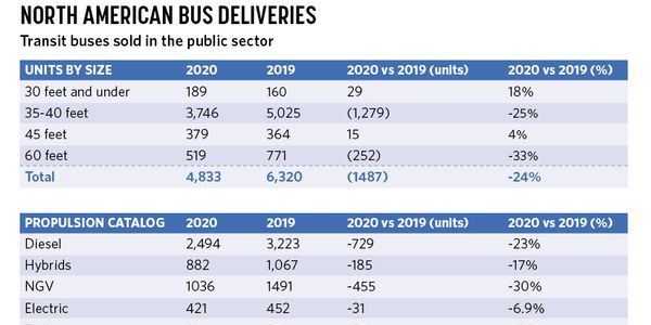 COVID-19 Impacts 2020 Transit Bus Deliveries by 24%