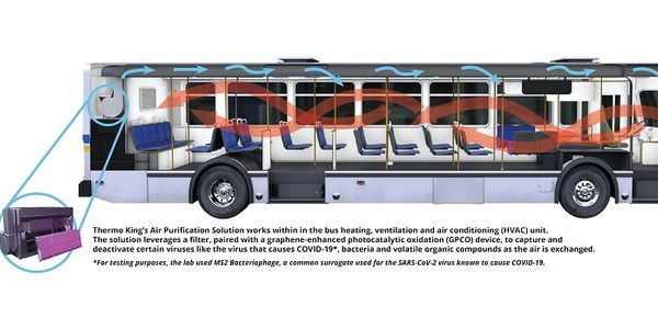 Thermo King Introduces Air Purification System for Transit Buses