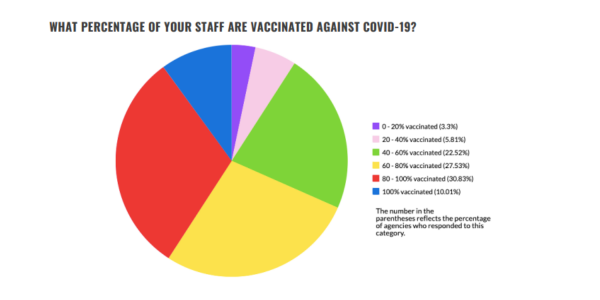 Over 68% of respondents report that 60% or more of their staff is fully vaccinated.