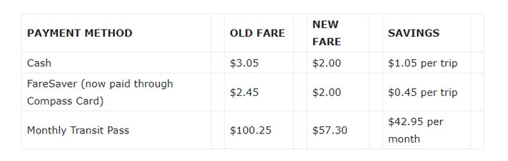 A chart representing the fare changes for customers who are eligible for the age-based discounts. - Photo: HandyDART