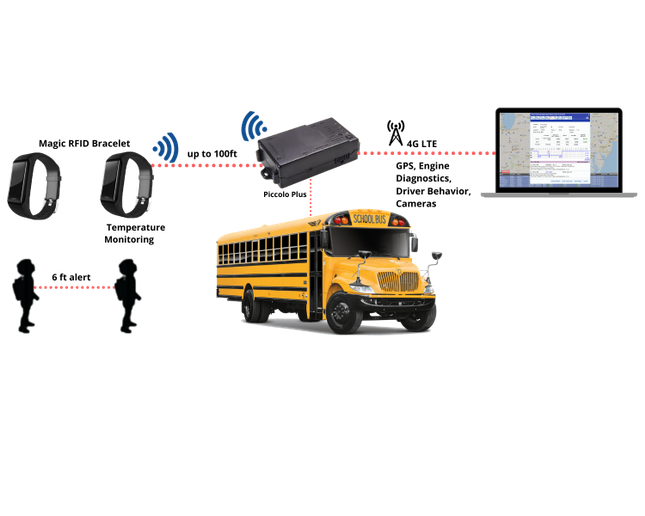 Wireless Links/Iristel launched its Magic Bracelet for automatic distance and temperature checks combined with a school bus tracking and campus management system. - Photo courtesy Wireless Links/Iristel
