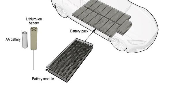 Pictured here is an illustration of a high-voltage, lithium-ion battery in an electric vehicle,...