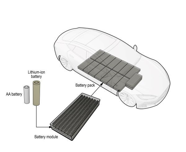Pictured here is an illustration of a high-voltage, lithium-ion battery in an electric vehicle, showing the location of the vehicle's battery pack, a detail of the battery module, and a size comparison between the lithium-ion batteries in the module and a typical AA battery. - National Transportation Safety Board graphic by Christy Spangler