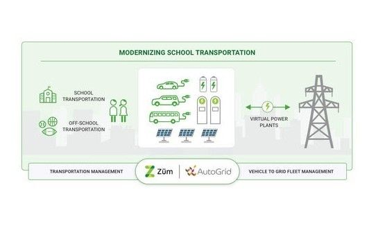 The partnership will leverage AutoGrid's Virtual Power Plant technologyplatform to deploy 10,000 electric school buses managed by Zum in the next four years to create over one gigawatt of flexible capacity. - Graphic courtesy Zum