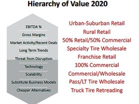 Examining The Hierarchy of Value: Where Does Your Dealership Fit?