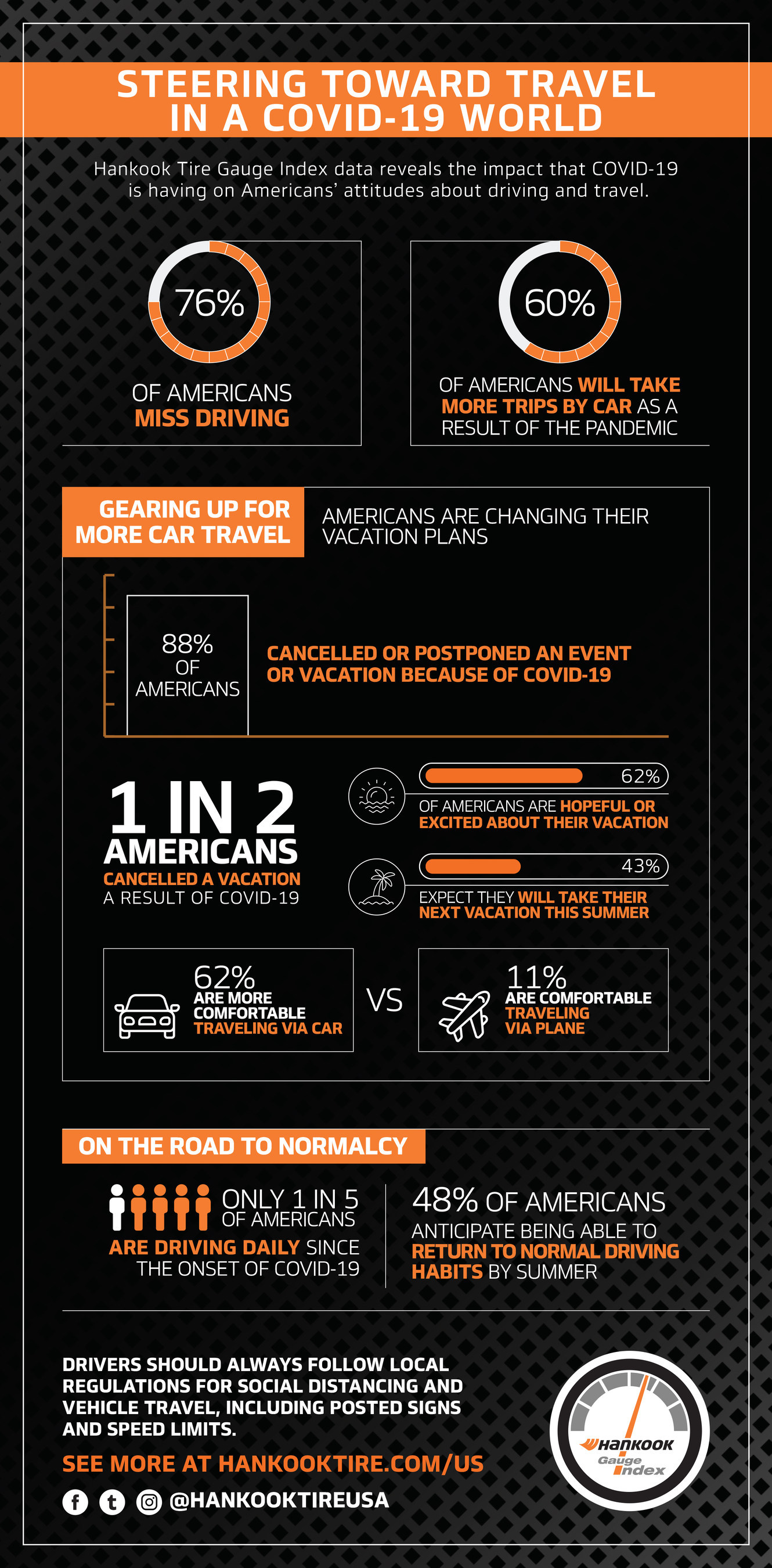 Hankook Study Examines COVID-19 Driving Habits