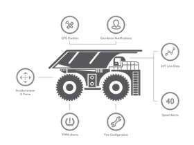 Bridgestone Makes Big Investment in OTR Tire Performance Tracking