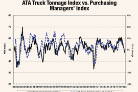 What Can Purchasing Managers Tell Us About Truck Tonnage?