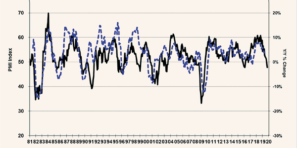 The ISM survey of purchasing managers can be a predictive indicator for truck freight.