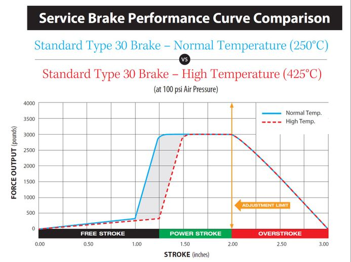 Even small increases in speed can make a big difference to the demands on the brakes. - Chart: Jim Park