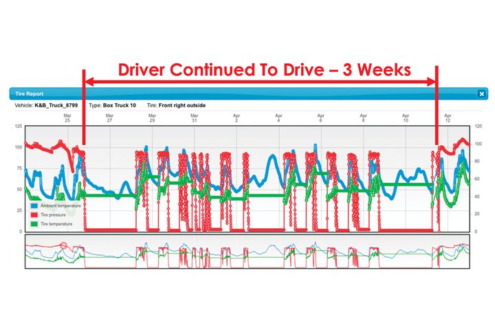 PSI's Tire View Live offers historical data showing a driver continued to drive for three weeks between the time a tire was punctured and the time it was repaired. - Photo: PSI
