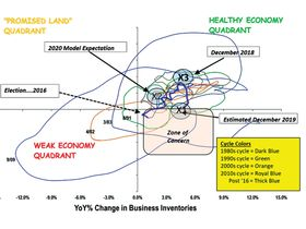 Where are we headed in 2020? [Commentary]