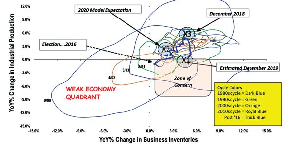 A number of factors could change the direction of our chart in 2020, including trade policy,...