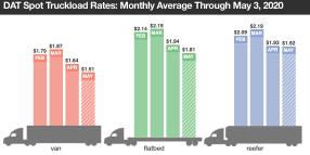Do Low Spot Freight Rates Mean Brokers Are Gouging Truckers?