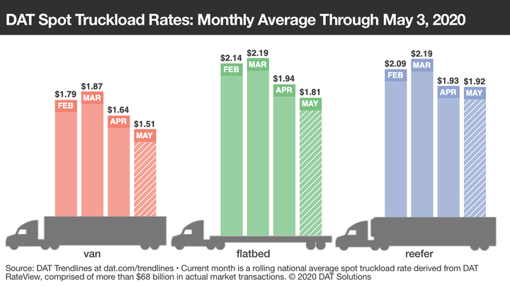 April spot freight rates are the lowest in four to five years. - Graphic: DAT Solutions