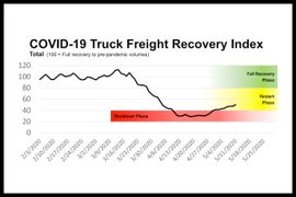 FTR: Trucking Has Likely Bottomed, Recovery Will Be Slow