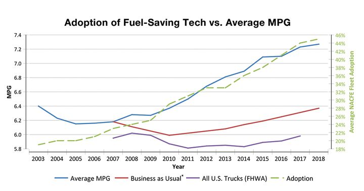 "The increasedadoption of fuel-saving technology corresponds withrising average mpg for the fleets in NACFE's AnnualFleet Fuel Study.*""Business as Usual"" is the NACFE fuel economy prediction for the fleets in the study had they not made the fuel efficiency technology decisions they did and only adopted the mandatory, standard features that truck makers incorporate into their base trucks. - Source: NACFE"