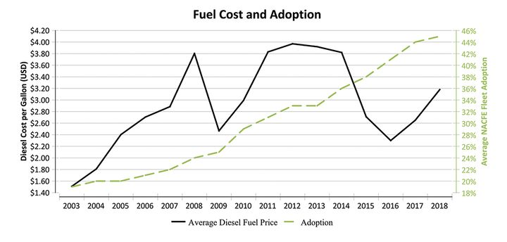 The efficiency-minded fleets in NACFE's Annual Fleet Fuel Study have steadily increased their adoption of fuel-saving technologies – even as fuel prices have varied widely. - Source: NACFE