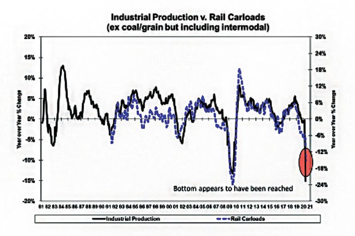 Rail carloads bottomed in April but were starting to recover by early June. - Source: American Association of Railroads, Department of Commerce, Tahoe Ventures, LLC