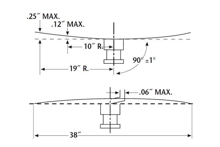 Figure 2 - Source: SAF-Holland
