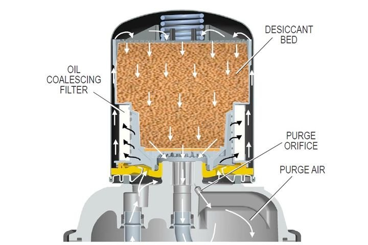 Oil coalescing filters are becoming increasingly popular as a defensive tool to protect everything from transmissions to emissions components that tap into the air system. - Image: Bendix