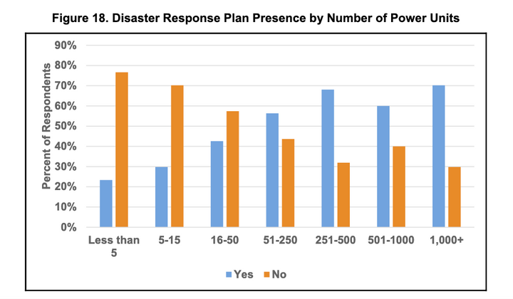 Large fleets are far more likely to have crisis management plans than small ones, according to a survey by the American Transportation Research Institute and the Owner-Operator Independent Drivers Association. - Graph: ATRI