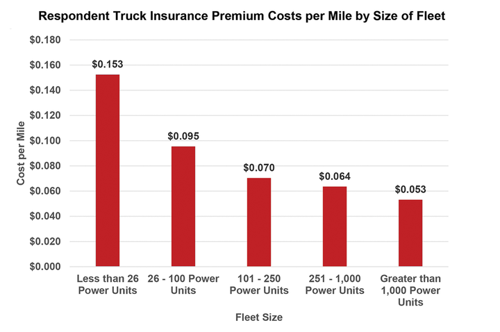 Fleets with fewer than 26 power units reported insurance costs of over 15 cents per mile in 2019, ATRI officials said. - Graph: ATRI
